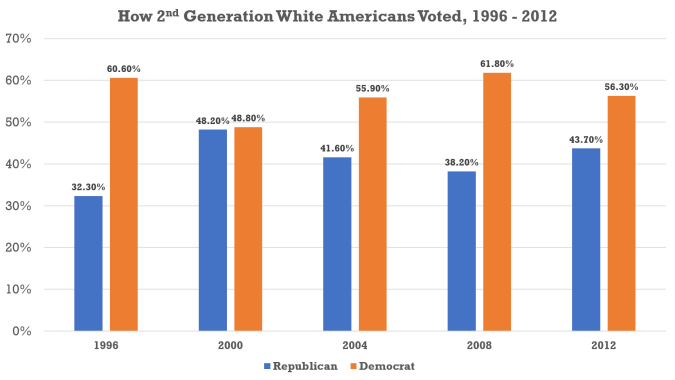 How 2nd Gen White Americans Voted 1996 - 2012.png