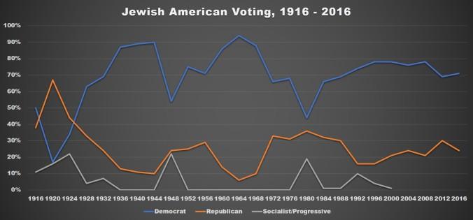 Jewish Voting