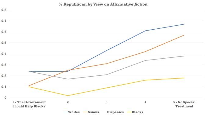 Affirmative Action - Chart