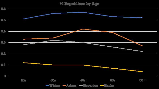 Age - Chart