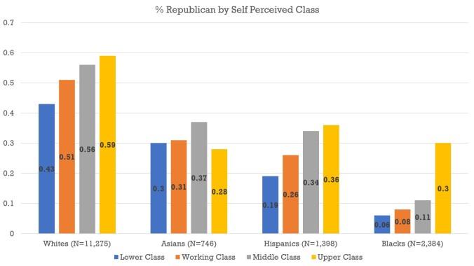 Class - Chart