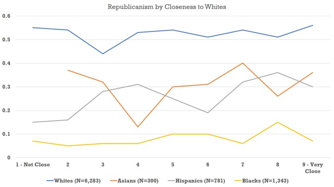 Close to Whites - Chart