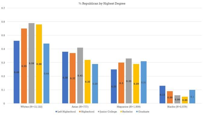 Degree - Chart