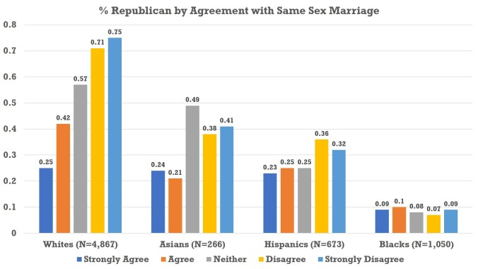 Gay Marriage - Chart