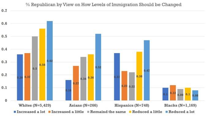 Immigration - Chart