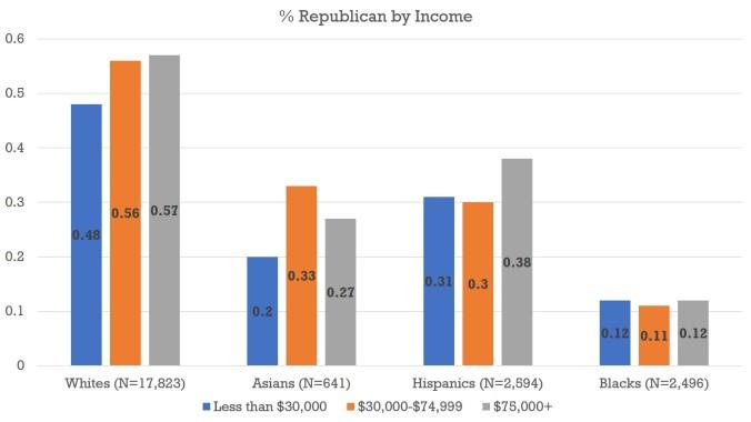 Income - Pew 2014