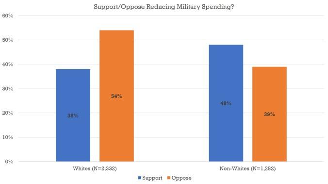 Military Spending.jpg