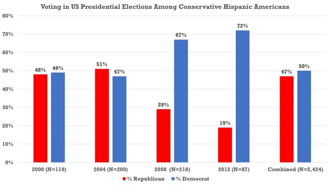 Pol Views - Hispanics
