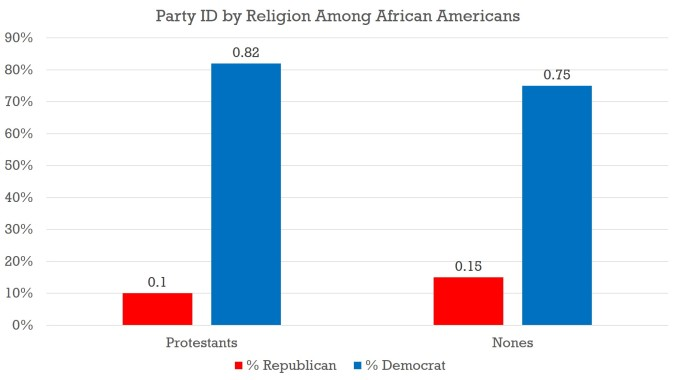 Religion - Blacks - 2014