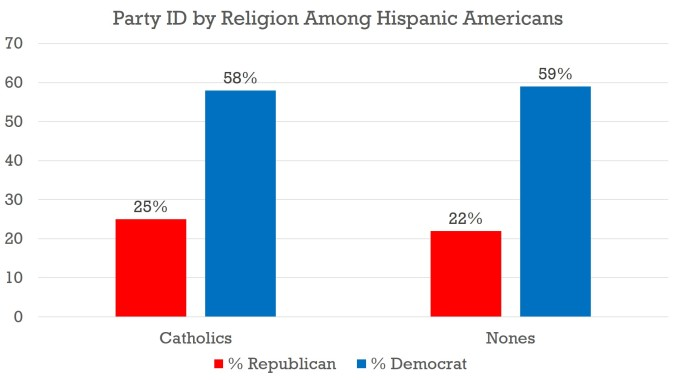 Religion - Hispanics - 2014