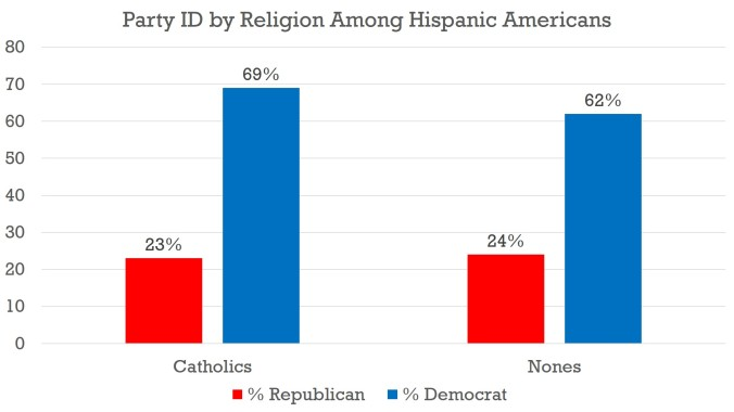 Religion - Hispanics - 2016
