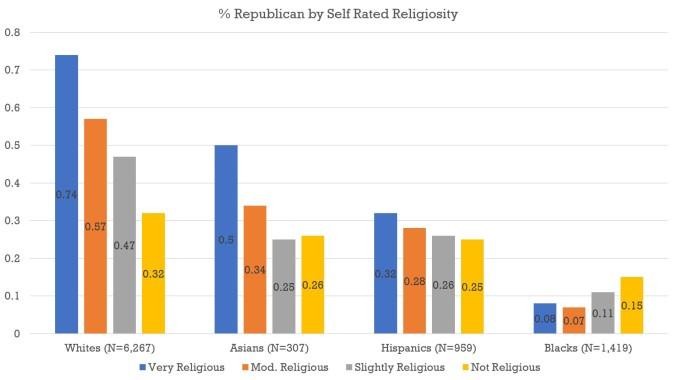 Religous Person - Chart
