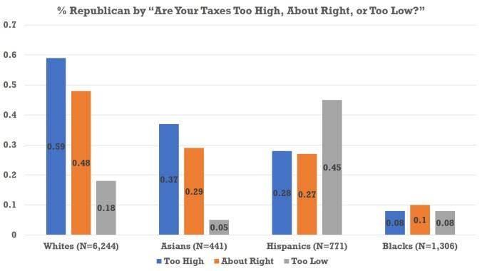 Tax - Chart
