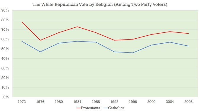White - Religion - 1972 to 2008