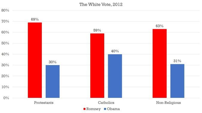 White - religion - 2012.jpg