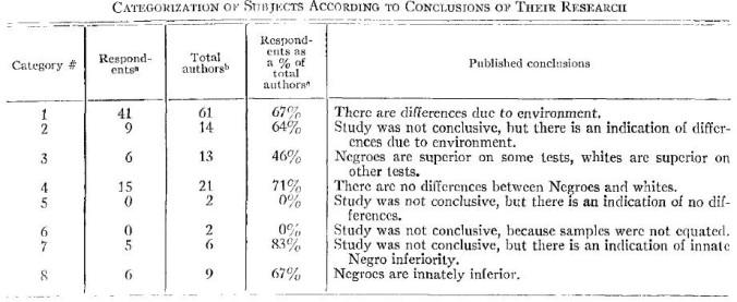 Sherwood & Nataupsky (1968) (QI)