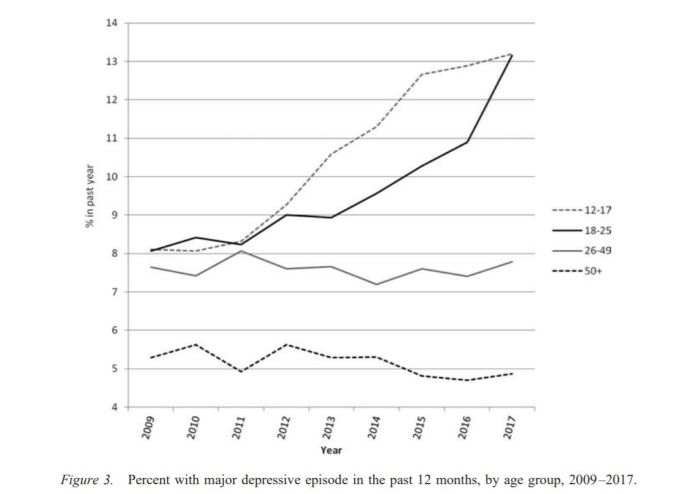 Twenge - Depression by Age
