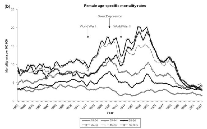England - Female Suicide by Age