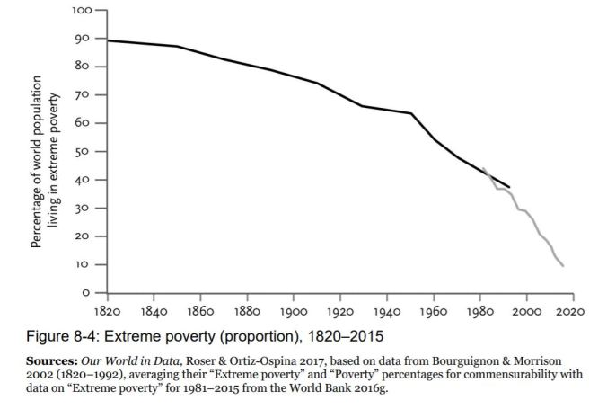 Pinker - Extreme Poverty