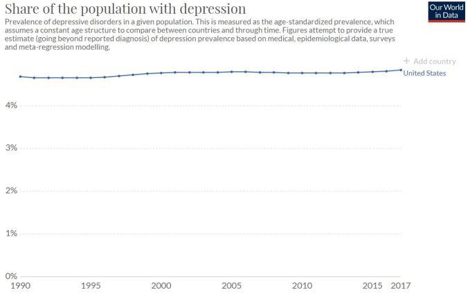 World Data - Depression