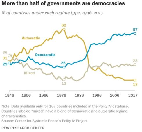 Democracy Over Time