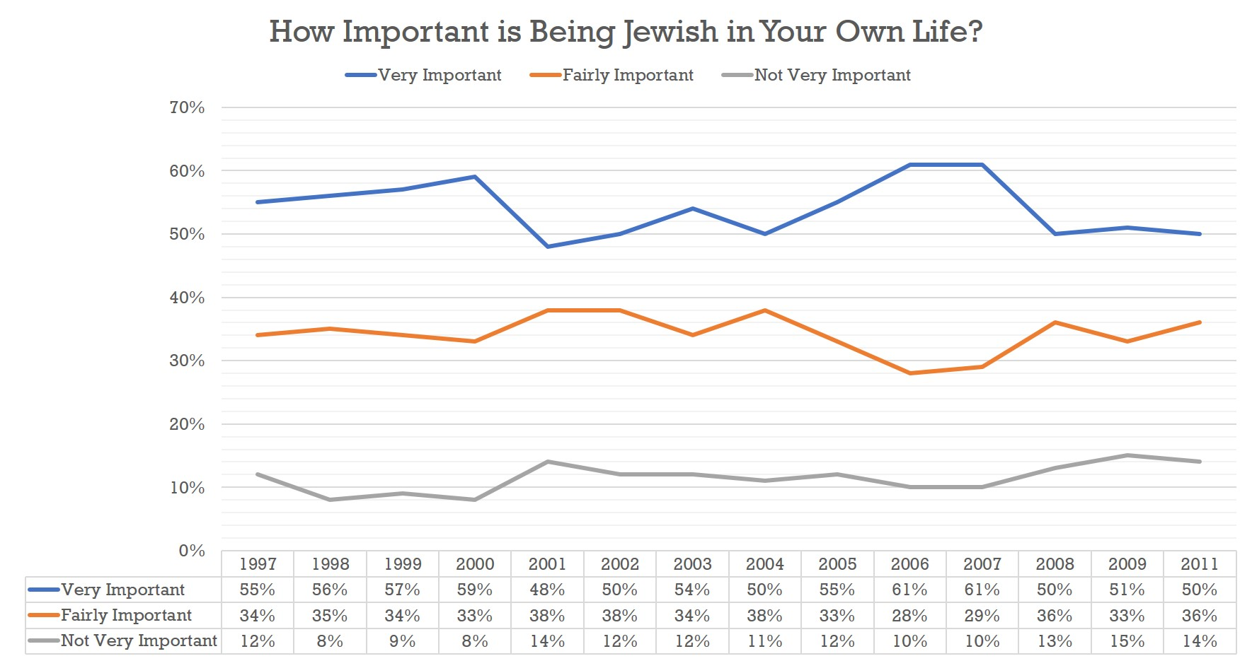 How Important is Being Jewish In Your Own Life