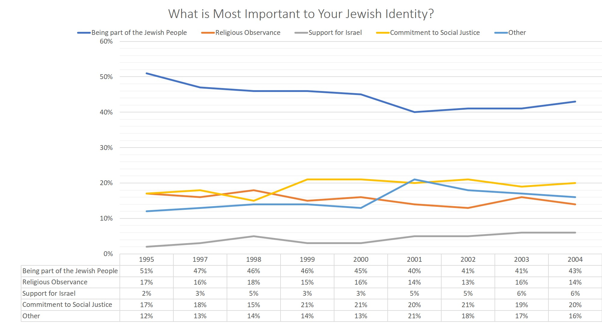 What is Most Important to your Jewish Identity