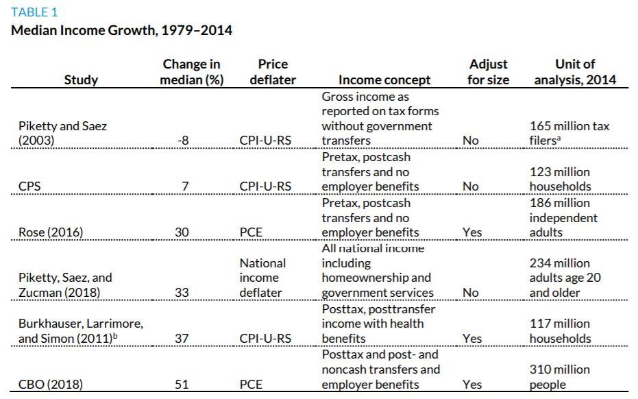 Change in Median Income Comparison