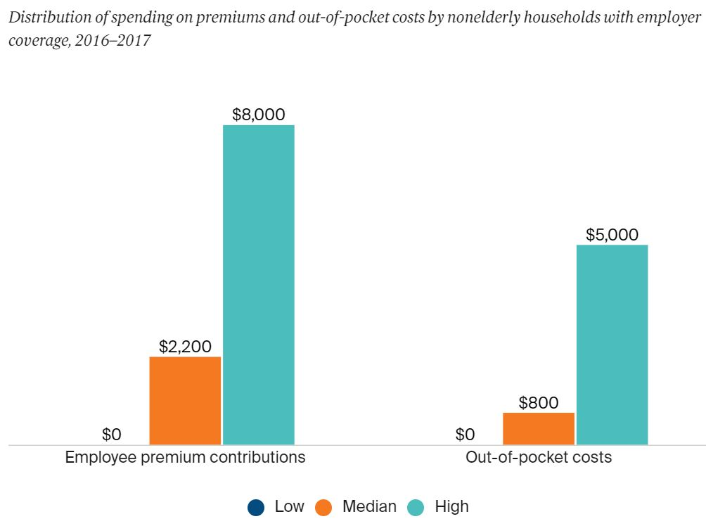 Health Care Cost 4