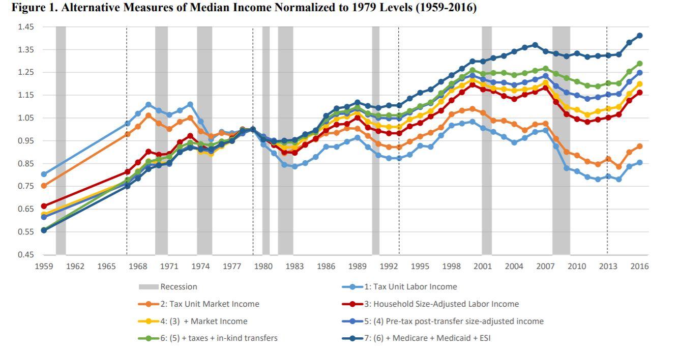 Median Income 10
